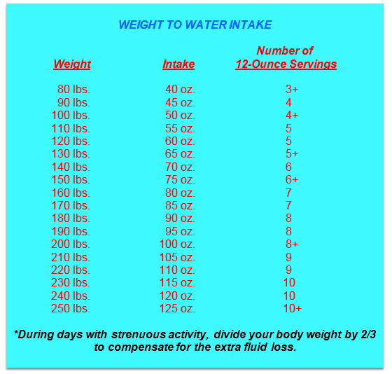 weight-to-water-intake